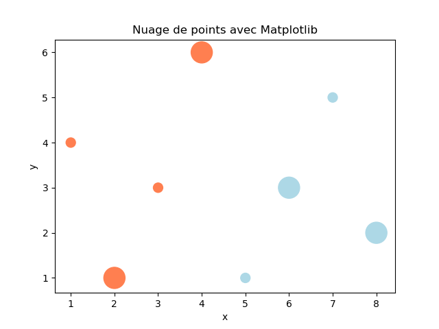 How to create a simple scatter plot using matplotlib ?
