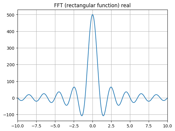 How to apply a numerical Fourier transform for a simple function