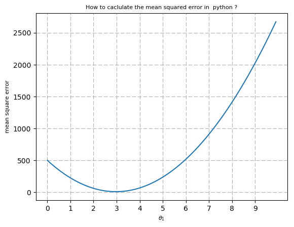 How to calculate a root mean square using python ?