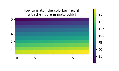 How to have the colorbar with same size as the figure in