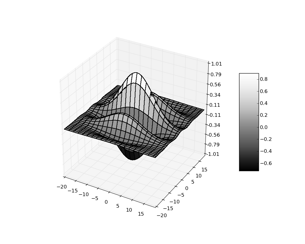 How to plot a Gabor filter using python and matplotlib ?
