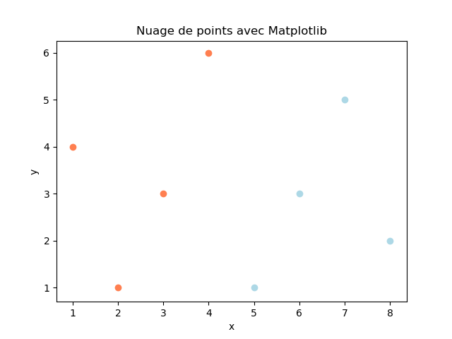 How to create a scatter plot with several colors in matplotlib ?