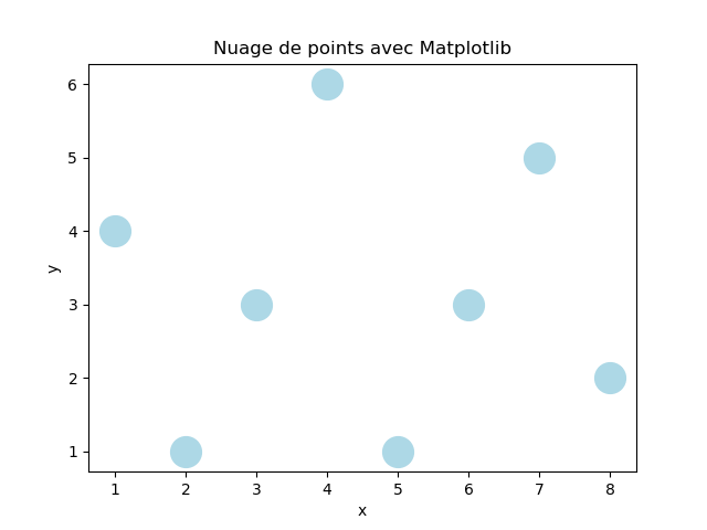 How to increase the size of scatter points in matplotlib ?
