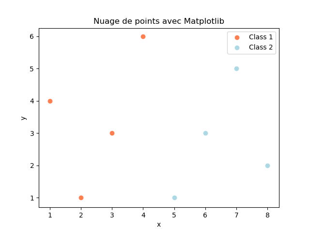 How to add a legend to a scatter plot in matplotlib ?