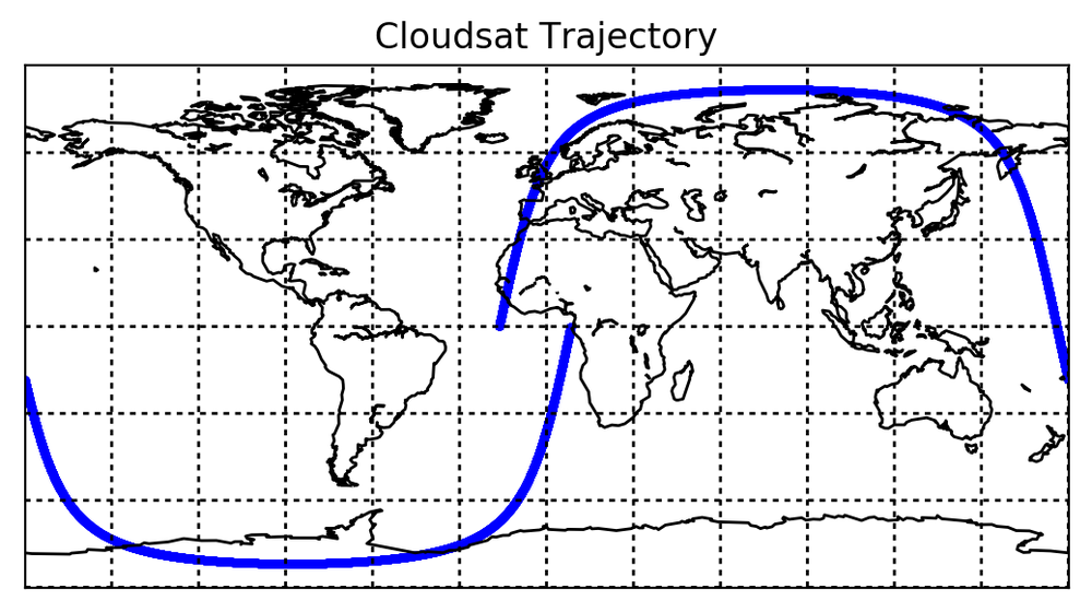 How to plot CloudSat trajectory using python and basemap