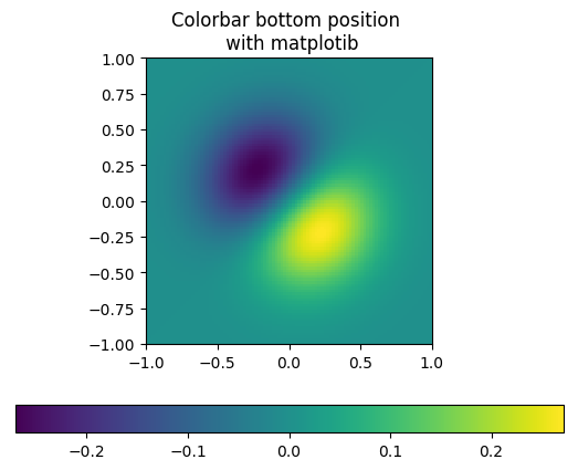 How to put the colorbar below the figure in matplotlib ?