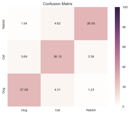 How to plot a confusion matrix with matplotlib and seaborn