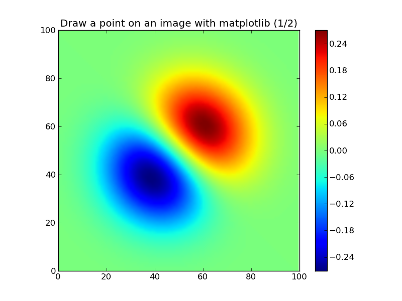 How to plot a point or a line in front of a imshow figure in