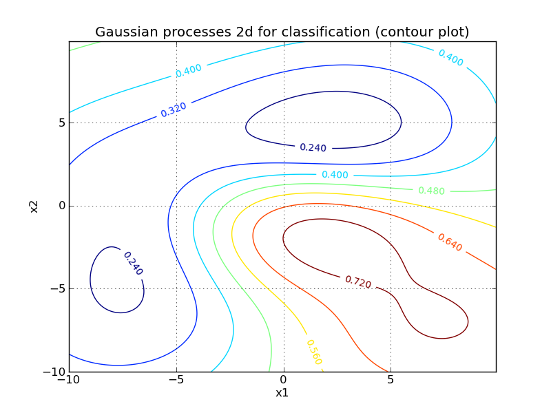 Gaussian Processes for regression and classification (2d