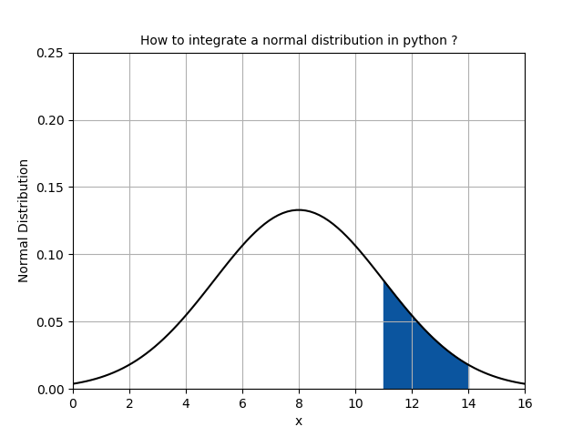 How to integrate a simple normal distribution in python ?