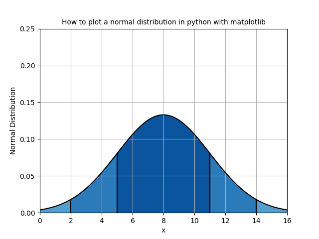 How to plot a normal distribution with matplotlib in python ?