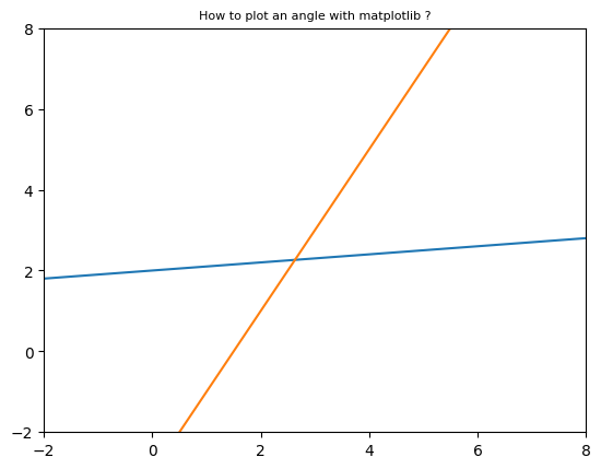 How to plot an angle in python using matplotlib ?