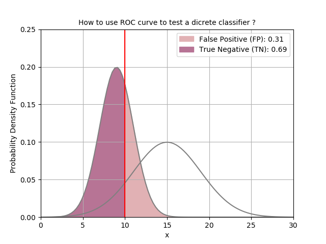 Use the ROC curve to test the performance of a discrete