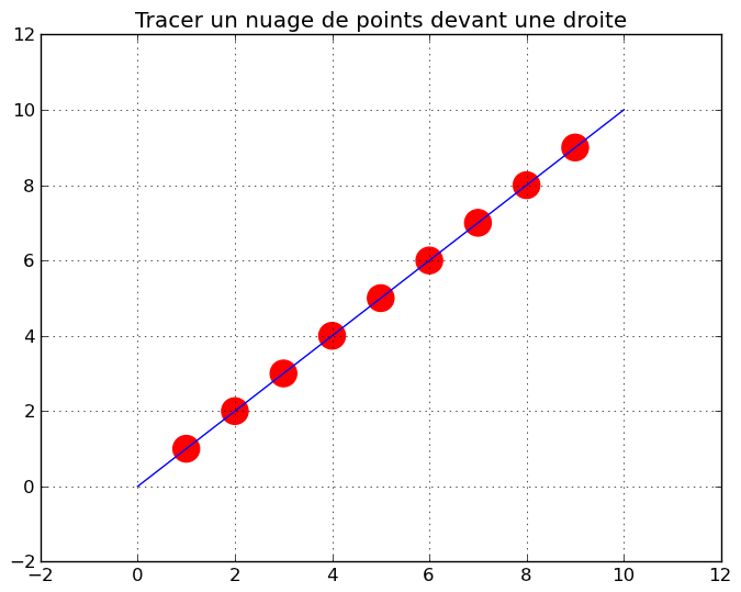 How to plot points in front of a line in matplotlib ?
